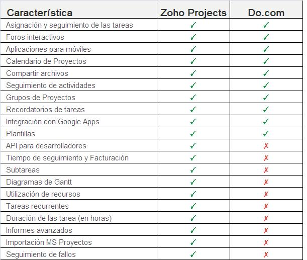 Características Zoho Projects vs Do.com