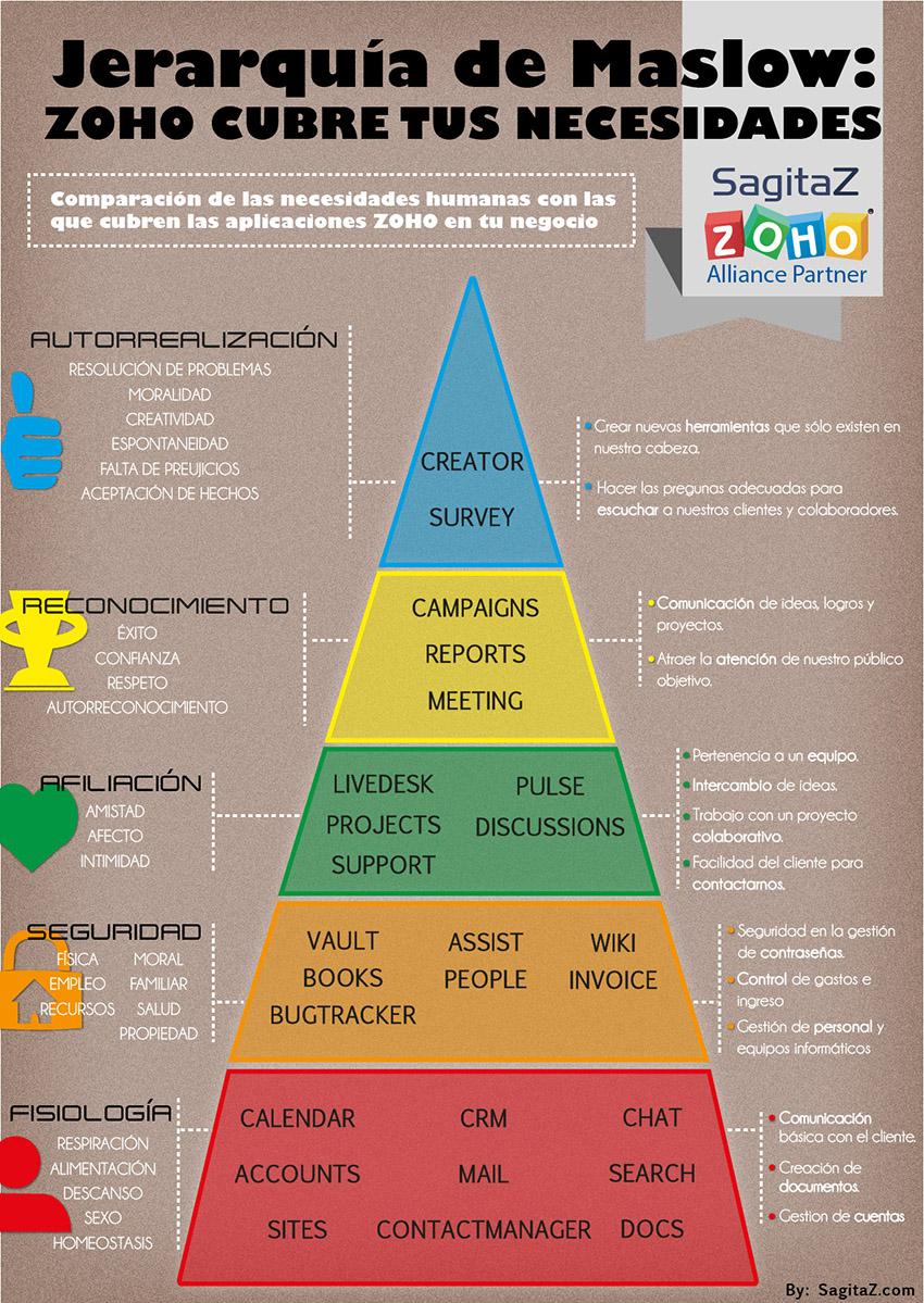 Pirámide de Maslow: Zoho cubre tus necesidades