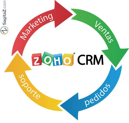 zoho_crm_ventas_circulo