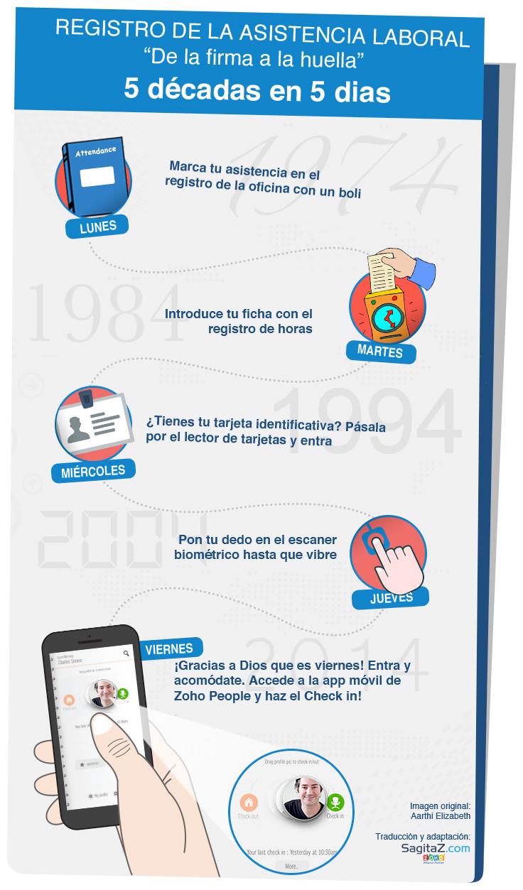 infografia-zoho-traduccion-sagitaz-people-check-in