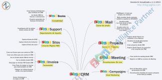 mapa de integraciones de zoho crm
