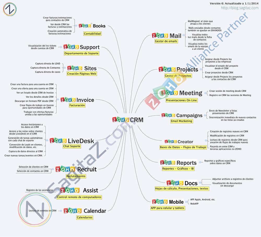 mapa-integraciones-zoho-crm