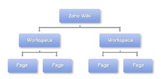 estructura de zoho
