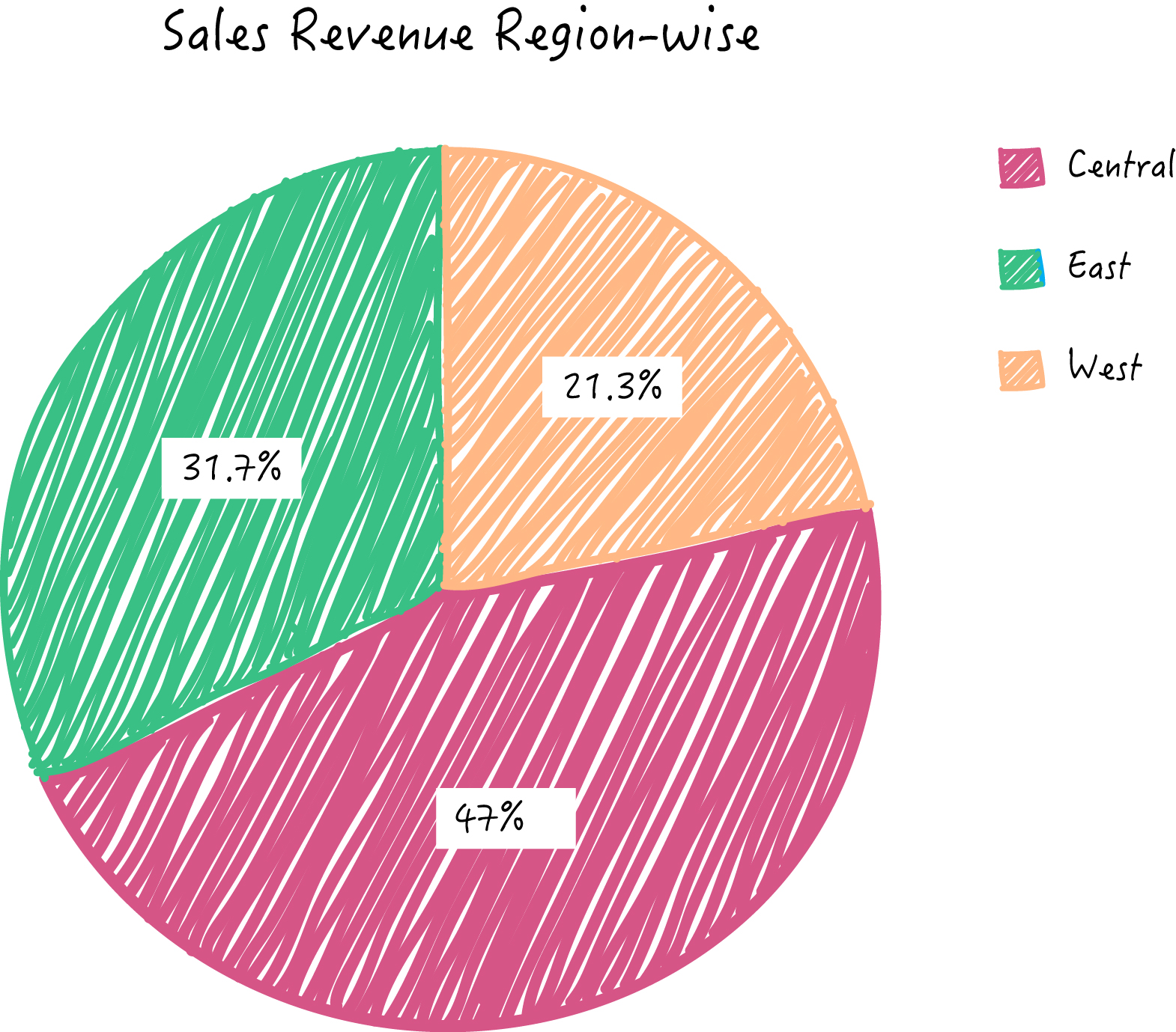 zoho-reports-grafico-circular