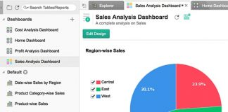 zoho reports captura de pantalla de deshboards mostrando un grafico