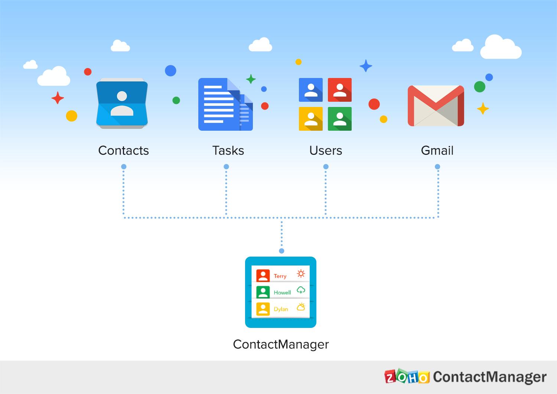 zoho-contact-manager-google-apps-sagitaz